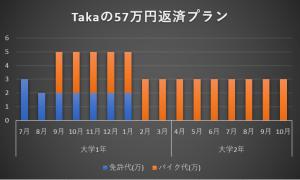 Takaの57万返済プラン